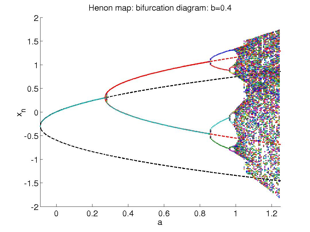 math 538 lectures : bifurcation diagram plot matlab - findchart.co