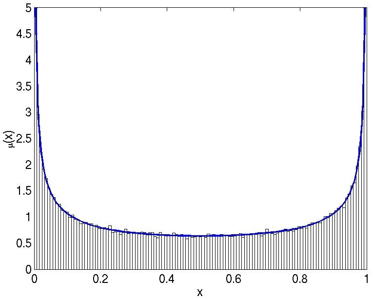 Probability density function: